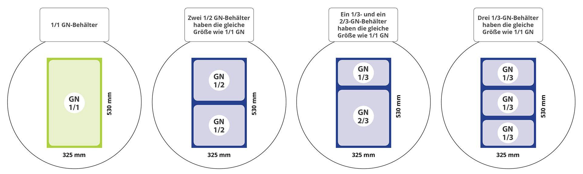 Möglichkeiten GN-Behälter zu kombinieren