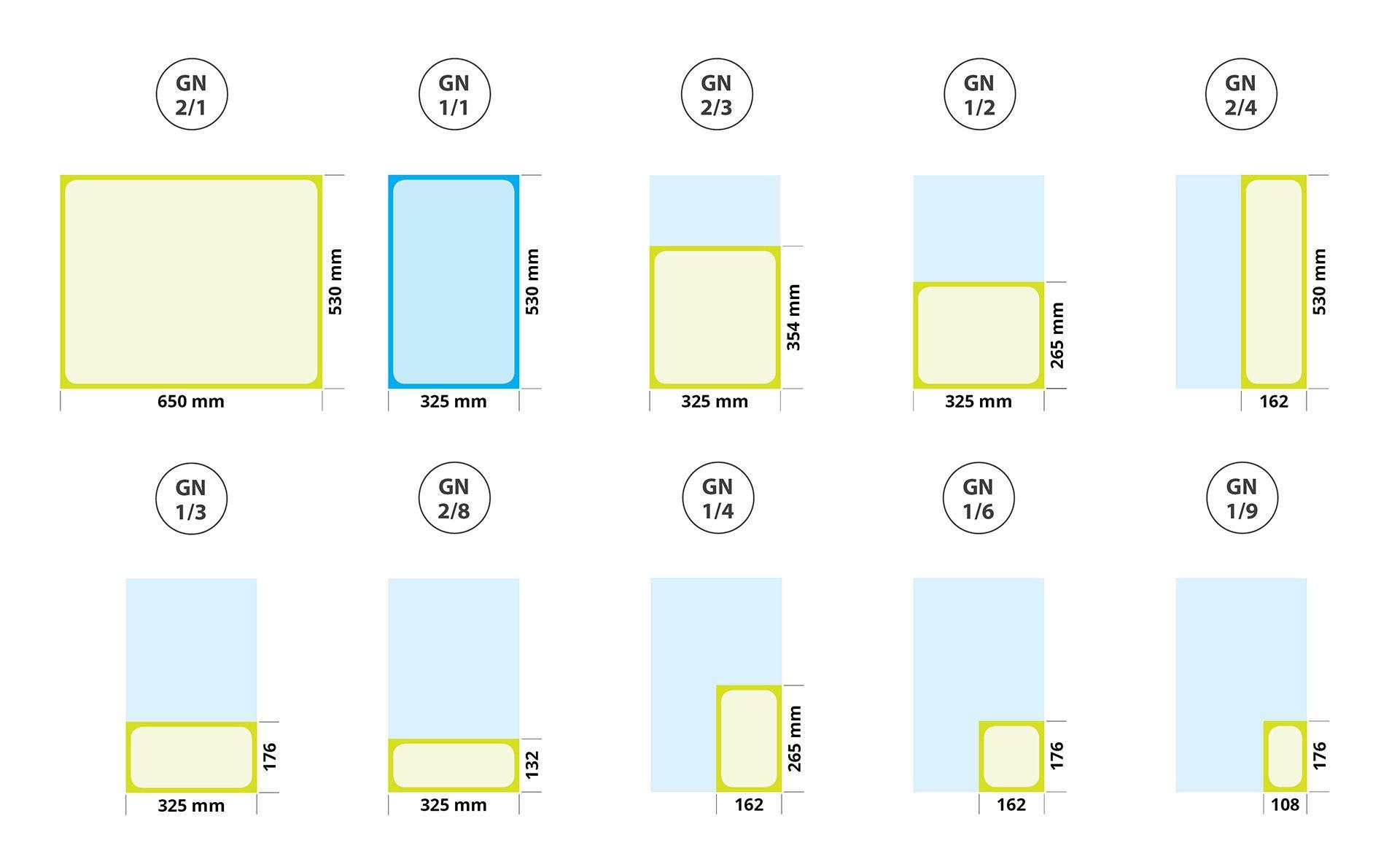 Gastronorm-Größen / GN-Maße für GN-Behälter